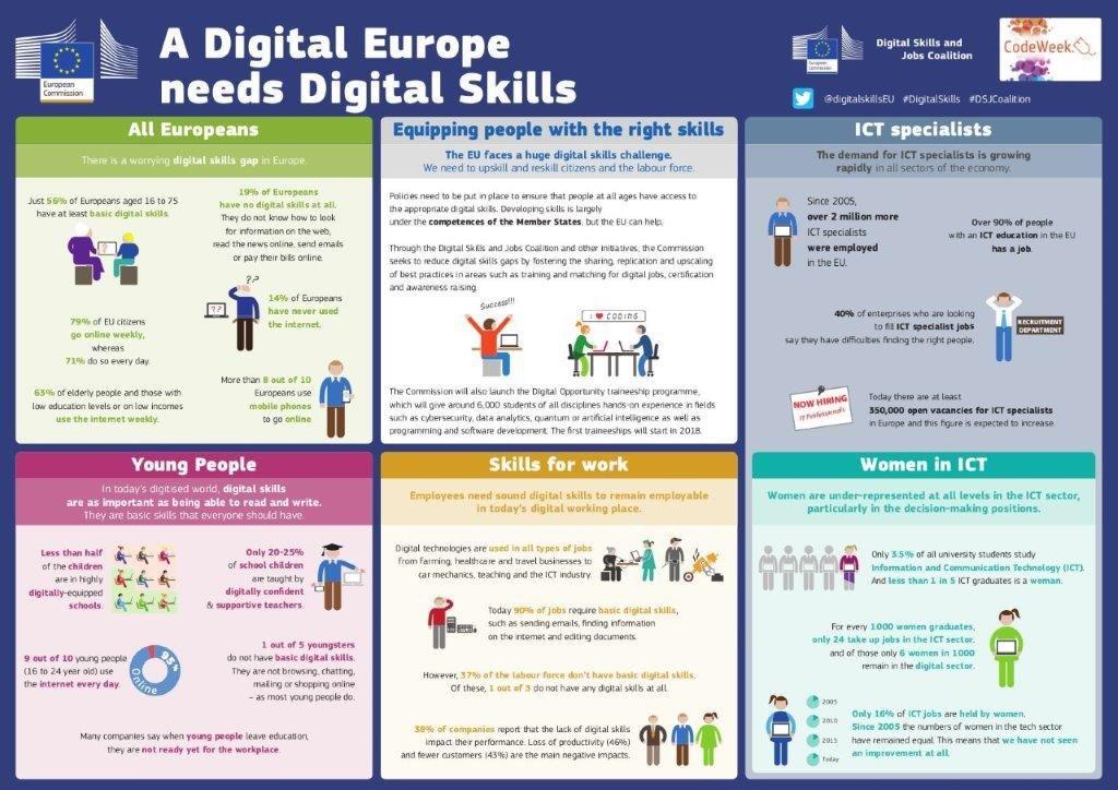 Una Europa digital necessita habilitats digitals