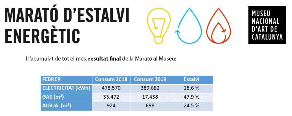 Ahorro energético en el Museu Nacional d'Art de Catalunya