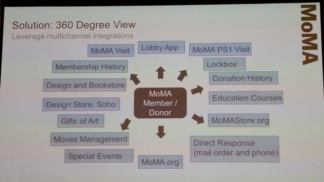 Les múltiples vies de contacte (touchpoints) dels membres del MoMA