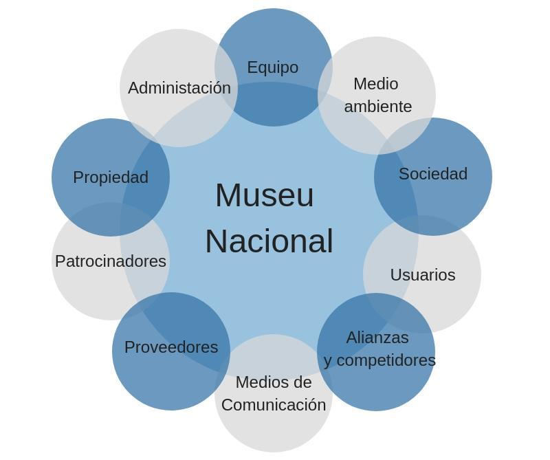 Grupos de interés RSC del Museu Nacional