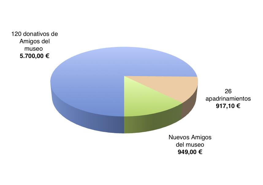 Resultados micromecenazgo Biblioteca MNAC