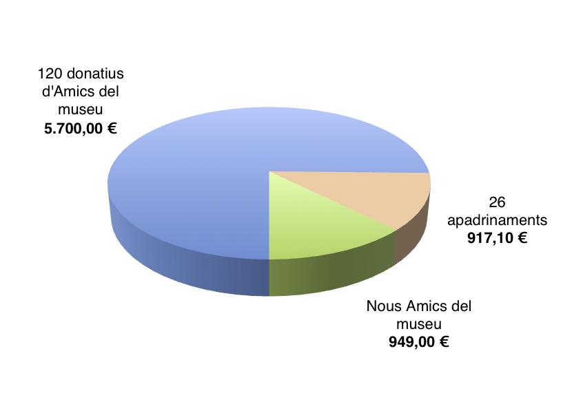 Resultats campanya micromecenatge Biblioteca MNAC.jpg