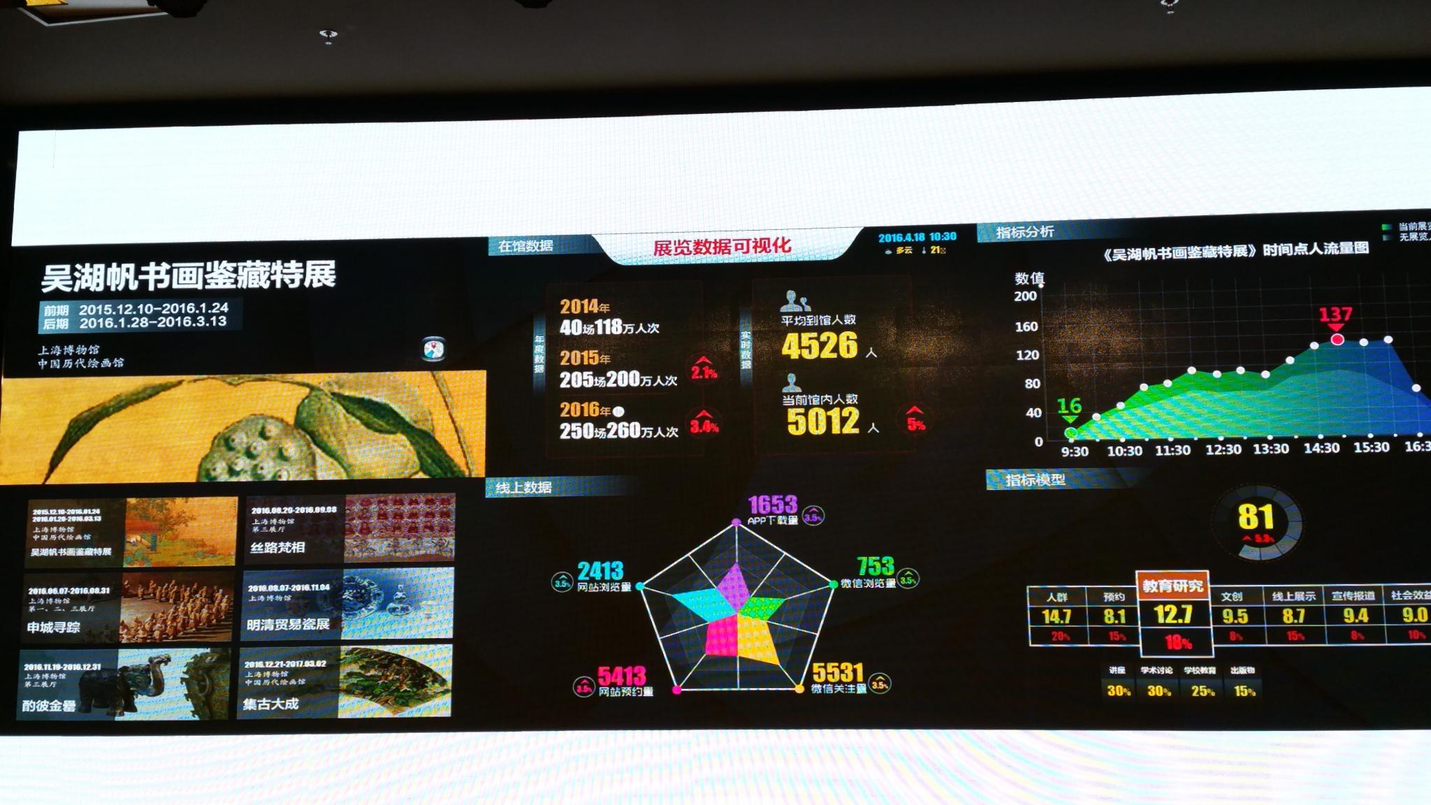 shanghai-museum_dashboard-2