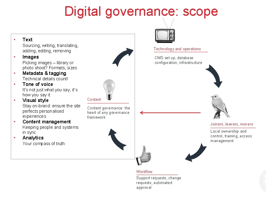Digital governance: scope