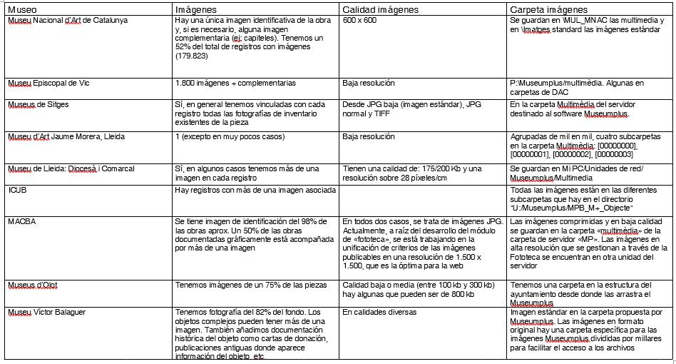 Extracto de la comparativa
