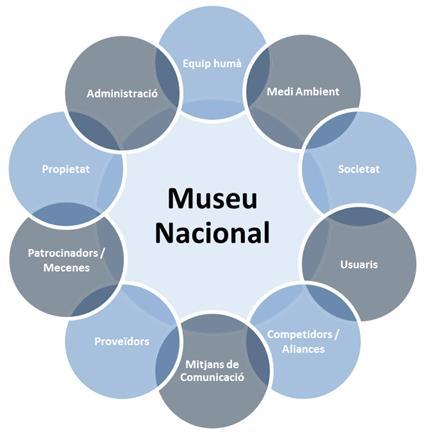 Grups d'interès RSC del Museu Nacional
