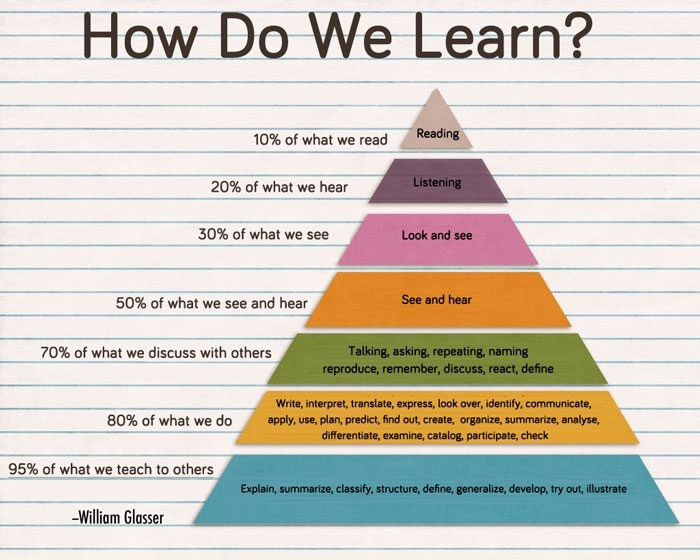 What is something you want to learn to do essay
