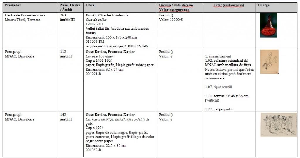 Exemple d'informe amb les obres d'una exposició, per prestadors