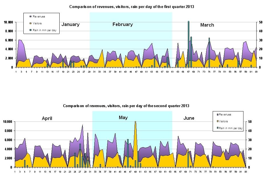 Comparison of revenues, visitors, rain per day